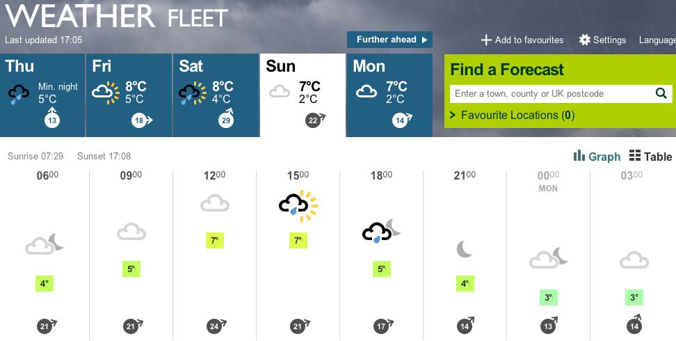 bbc-weather-fleet-feb-2014